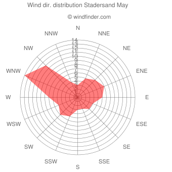 Wind direction distribution Stadersand May